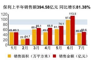 保利上半年销售额394.58亿元 同比增长81.38%