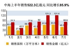 中海上半年销售522.3亿港元 同比增长85.9%