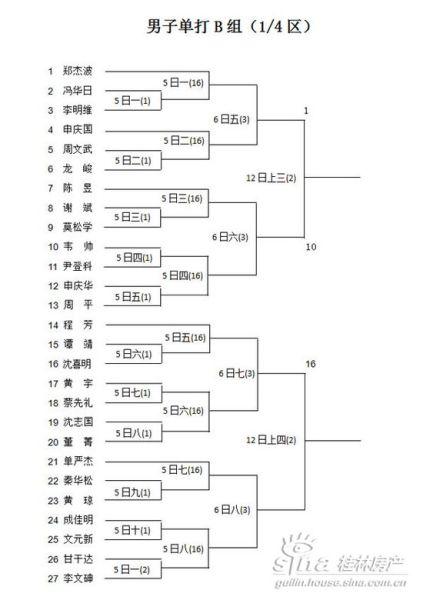 中海元居杯羽毛球大赛第二阶段赛程表(图)_活