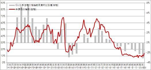 中原报价指数走势图(广州)