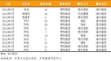 2012年标杆房企一季度融资概况