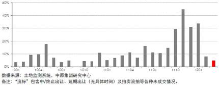 13个重点城市居住用地流标率(2010.01―2012.03)