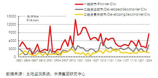 13个城市居住用地地价(2008.01-2012.4)