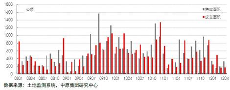 13个重点城市居住用地供求量(2008.01―2012.04)