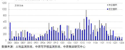 13个重点城市商办用地供求量(200801-201204)