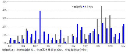 13个重点城市土地流标率(201101-201204)