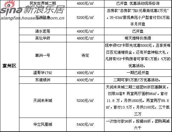2012年4月份襄阳楼市月报