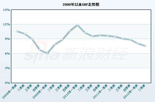 gdp走势_三季度经济运行数据今发布 GDP增长仍将超9