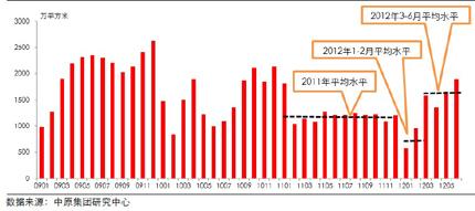 30个大中城市住宅成交走势图(2009-2012年6月)