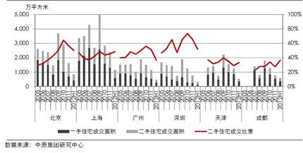 五大城市二手住宅成交占比(2005―2012年上半年)