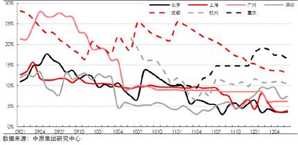 7个主要城市甲级写字楼空置率(2009-2012H1)