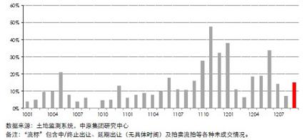 12个重点城市居住用地流标率(2010.01―2012.09)