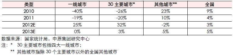 各类城市新建住宅销量年增幅及2013年预测(2010-2013E)