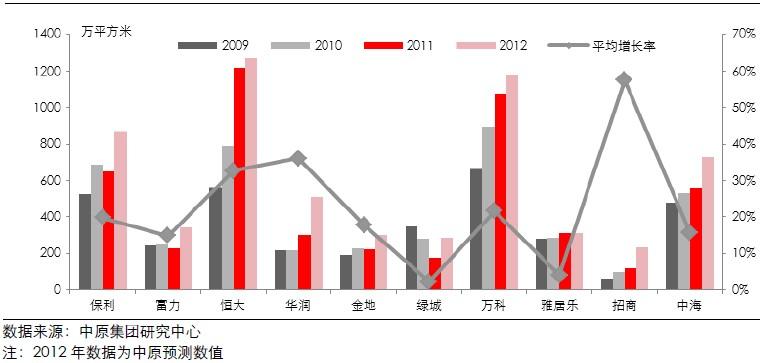 十大标杆房企年度销售面积及平均增长率(2009-2012)