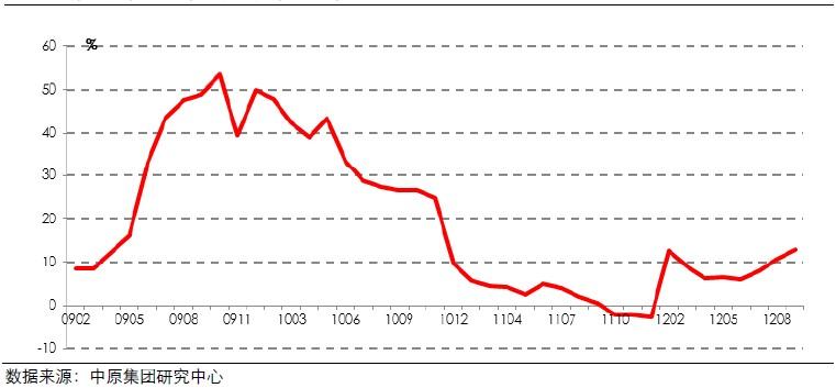 房地产行业银行贷款累计增长率(200901-201209)