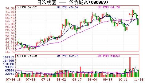 华侨城毛利率56.3%距离地产第一股已不远