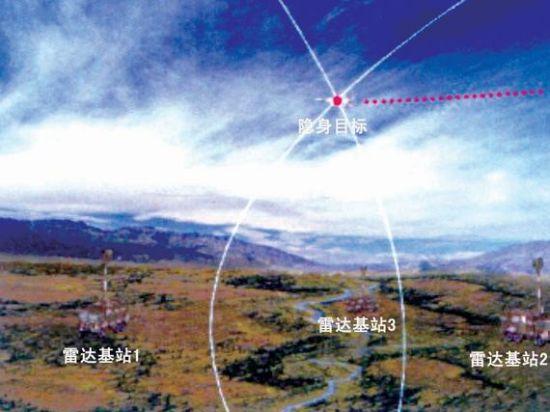 资料图:中国DWL002被动探测雷达系统采用多基站布置,各基站都会捕捉到信号,通过计算信号到达各站的时刻差,可以计算出辐射源与各站之间的距离差,进而求出目标的空中坐标。