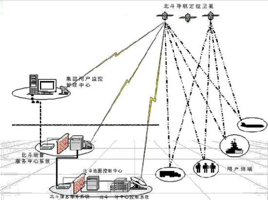 北斗卫星导航定位系统工作示意图