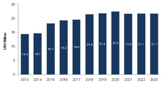 图:2013-2023年全球潜艇市场价值预测