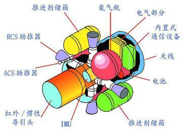 大气层外拦截弹的关键系动能拦截,采用KKV战斗部