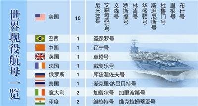 图注:世界主要航母一览