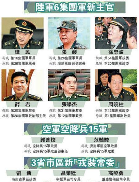 陆军六大集团军主官换人