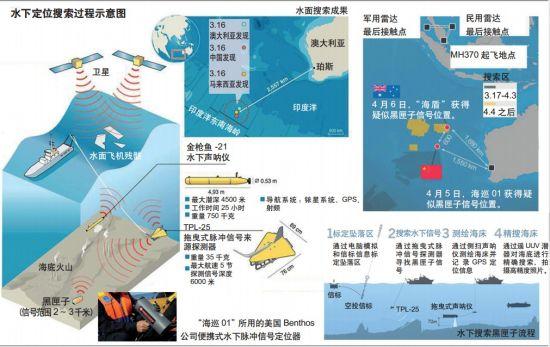 资料图:水下定位搜索过程示意图