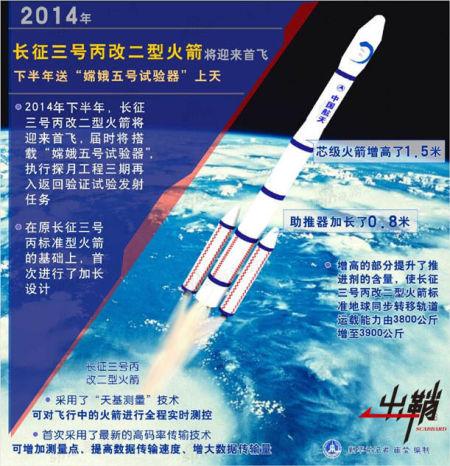 """长征3号丙改2型运载火箭的""""首秀"""",其应用了包括长征2号F运载火箭的助推器在内的很多成熟技术,运载能力有所提高。未来长征3号系列运载火箭凭借其高可靠性,还将在卫星发射中承担重要任务。"""