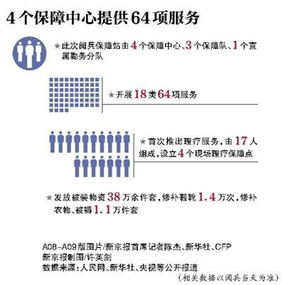 4个保障中心提供64项服务