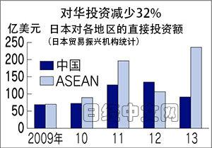 日媒称日本欲以多项援助拉东盟对抗中国