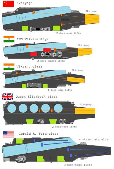 中印英美四国未来新型航母示意图