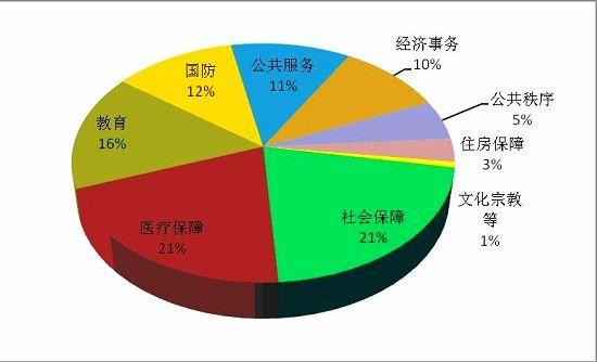 中国是不是当今世界上税费最为沉重的国家?最近中国著名媒体《新华网》和《羊城晚报》有两篇中国税费水平的文章,前者是国家税务研究机构的权威人士,后者是研究工资的著名人士,这两篇文章都试图说明中国并非是世界上税费最为沉重的国家。然而事实真的如此吗?   经济观察网 孔保罗/文   1、中国政府当前的实际财政收入至少占GDP的35%   先来看《羊城晚报》文章。文章认为,中国纳税人当前只需要为税工作161天,为此作者列举了一系列数据。应该承认,这些数据并非全部错误,不过其中一个非常重要的数据是非常有问题的,即