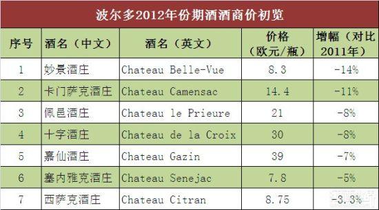 波尔多2012年份期酒价格初览