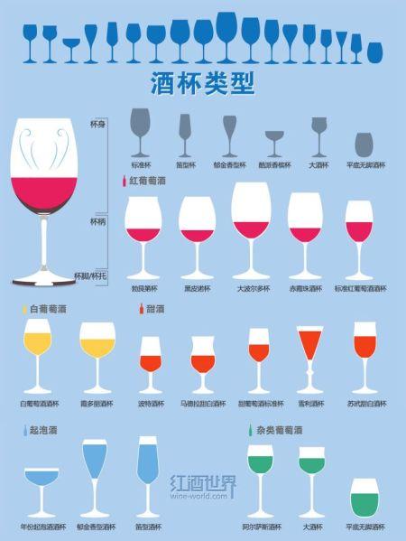 如何选对酒杯