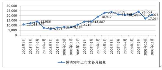 悦动08年上半年各月销量