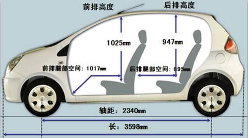 乘员舱内舒适性与安全性结合的设计