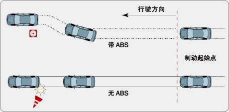 ABS+EBD系统