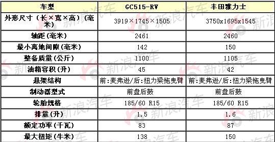吉利GC515-RV与雅力士参数对比表
