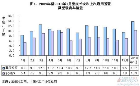 图一:2009年至2010年1月两厂微型载货车销量