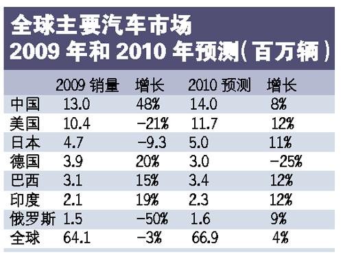 全球主要汽车市场销量增长预测