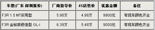 比亚迪F3R深圳最新行情