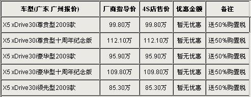 宝马X5广州行情