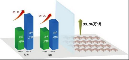 汽车库存增加99.96万辆