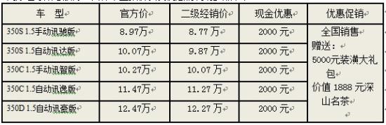 上海荣威550降1.6万 荣威350降2000元