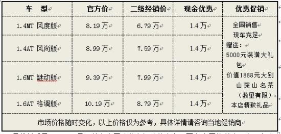 上海二级乐风现车优惠1.4万