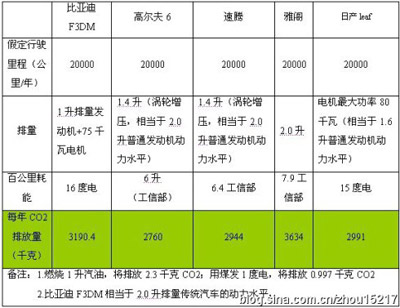 F3DM、日产leaf与部分传统汽车碳排放对比