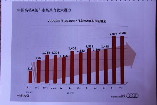 中国高档A级车销量