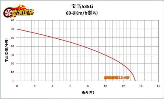 5系Li 60-0km/h制动测试