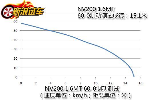 郑州日产NV200 1.6MT 60-0制动测试