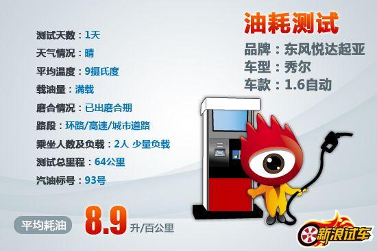 东风悦达起亚秀尔1.6AT油耗测试